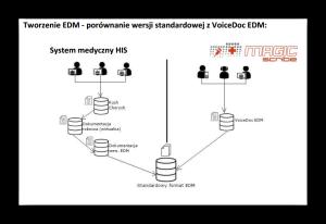 Standard_vs_EDM